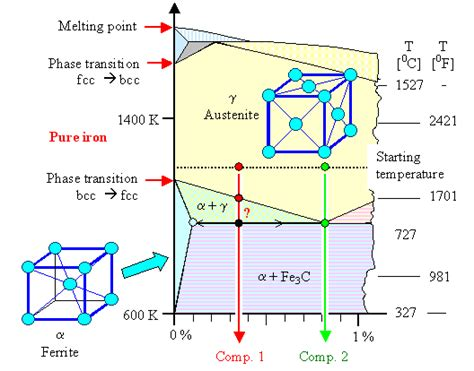 draw phase diagram iron carbon diagram simple explanation gallery how to guide and refrence