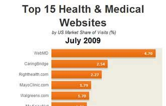 best health news websites web top 15 health and july 2009