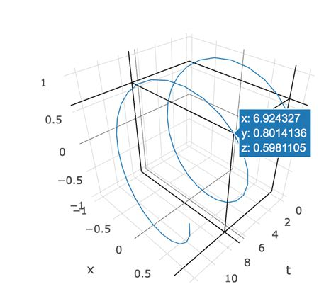layout xaxis plotly python rename axes in plotly 3d hover text stack overflow