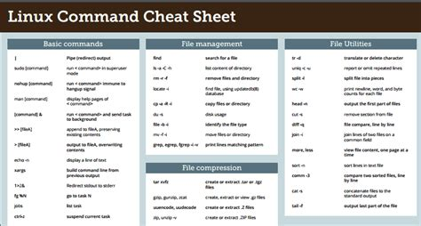tutorial linux command line download 6 best linux command cheat sheets for free