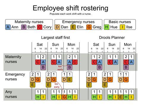 nursing staff schedule template drools jbpm may 2010