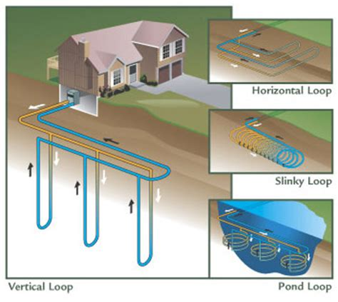 geothermal heat system diagram brenneman well drilling