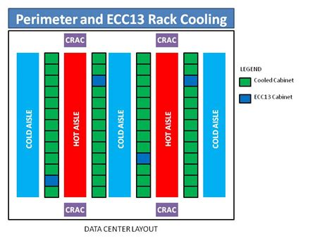 Data Rack Layout by Cabinet Cooling Data Rack It Room Cooling