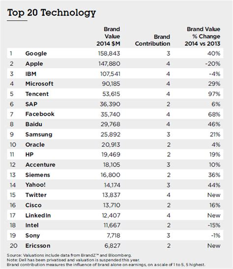 the world s brands