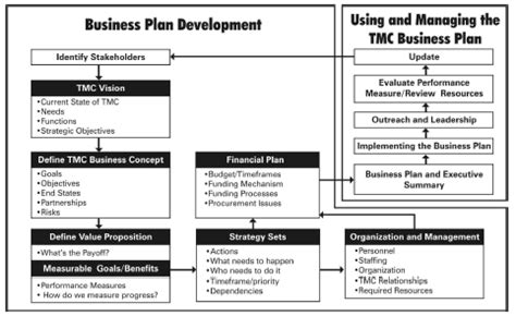 business plan template for transport company guidelines for transportation management center