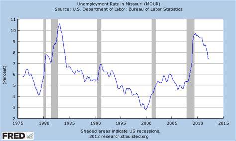 missouri unemployment rate