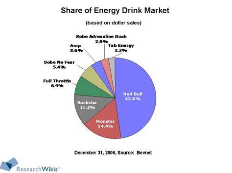 the energy drink market market report on the 10 billion energy drink market all