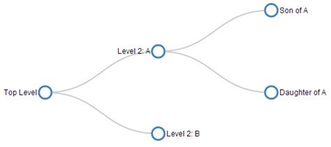 js tree layout d3 js tips and tricks tree diagrams in d3 js