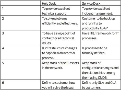 service desk vs help desk help desk versus service desk which does your business