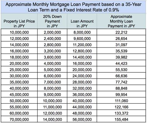 can i make a car payment with my credit card monthly payment mortgage amounts in jpy real estate japan