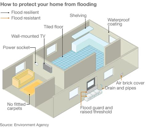 prepare your property for flooding need a property