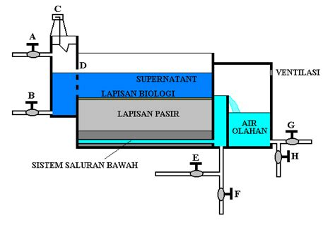 Pompa Air Kotor Mini teknologi pengolahan air bersih dengan proses saringan