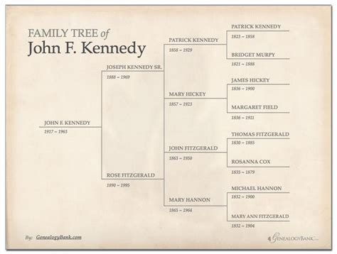 Free Family Tree Template In Powerpoint Printables Http Blog Genealogybank Com Family Tree Family Tree Sle Template