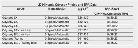2014 Honda Odyssey Pricing Revealed 2014 Honda Odyssey Pricing Revealed Autoevolution