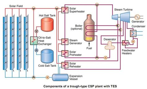 power plant schematic diagram block diagram of concentrate solar power plant