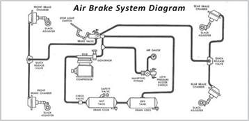 Freightliner Air Brake System Schematic Air Brake Schematic Pictures To Pin On Pinsdaddy