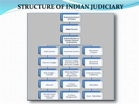 Michigan Court System Search Court Hierarchy Chart Images