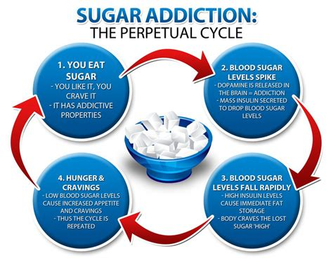 Sugar Detox Treatment Centers by Sugar Addiction Kills More Than Illegal Drugs