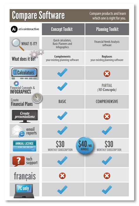 Comparing Top Mba Programs by Ativa Software Comparison Infographic Www Ativa