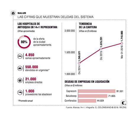 porcentajes para salud y pension 2016 colombia porcentaje para el pago de salud en colombia ao 2016