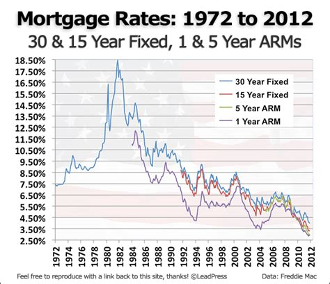 mortgage rates changed since the housing burst
