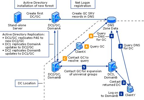 What Is The Global Catalog Active Directory