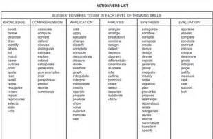 Resume Verbs Yale The World S Catalog Of Ideas