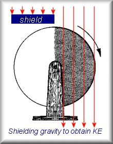 Tesla Shield Generator Project Ixion