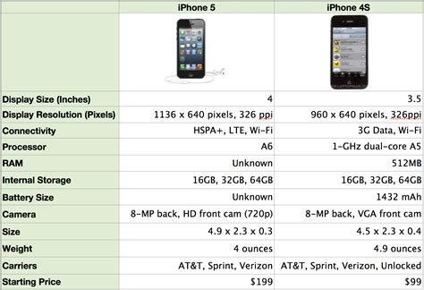 iphone 4 screen size apple iphone 5 vs iphone 4s what s changed what s new