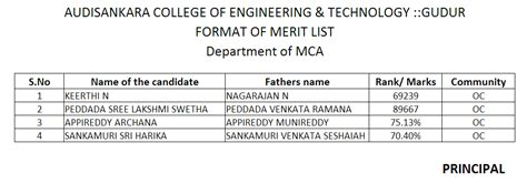 Jntua Mba Results 2014 by Audisankara Engineering College Gudur