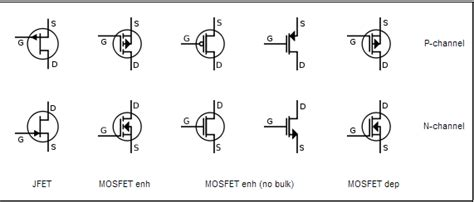npn transistor gate source drain mosfet in an nmos does current flow from source to drain or vice versa electrical