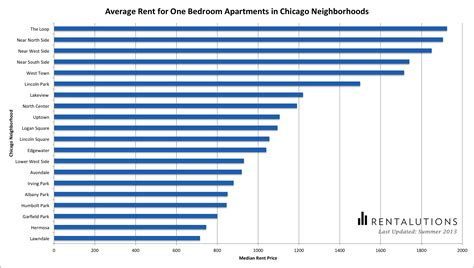 average rent for 1 bedroom apartment in new york city average rent for 1 bedroom apartment in new york city 28