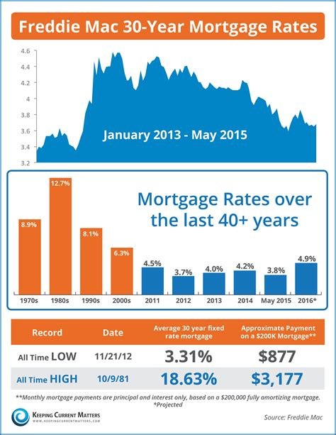 today s home interest rates mortgage rates the last 40 years infographic