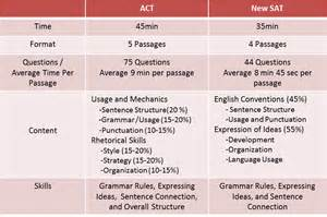 New Sat Essay Section by Act Vs Sat A Comprehensive Breakdown