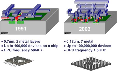 integrated circuits scale of integration scale of integration of integrated circuits 28 images large scale integration vlsi chips