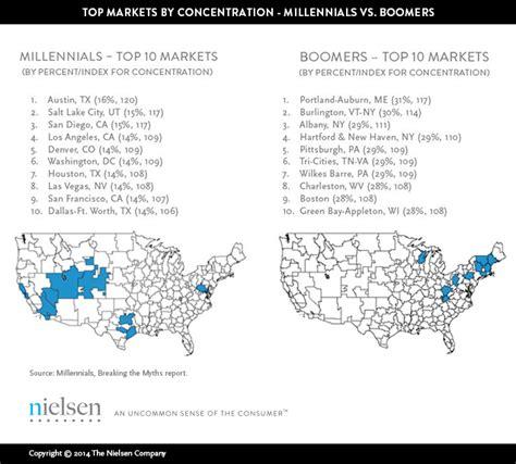 bradsby best cities for millennial millennials prefer cities to suburbs subways to driveways