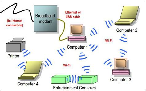 wireless network diagram gallery of home network diagrams ad hoc diagram and