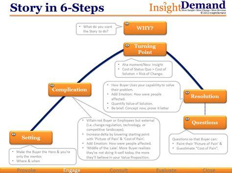 Steps To Write A Narrative Essay by College Essays College Application Essays Steps To Writing A Narrative Essay