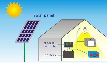 Modul Solar Cell Panel Surya 75w 1 rumah rekayasa kelas xi materi 2 plts