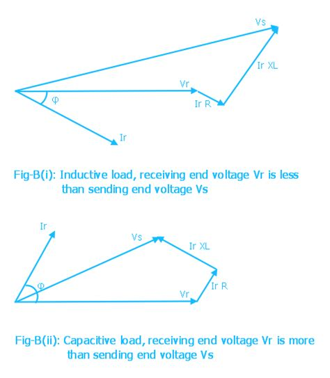impedance phasor diagram electrical systems transmission line model and medium lines