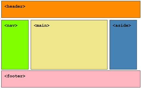 html layout structure easy content organisation with html5 the paciello group