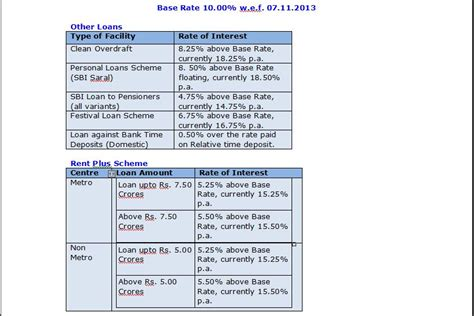 rate of interest for housing loan in sbi calculateur de pret auto