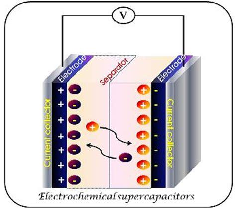 supercapacitors pseudocapacitance elektrochemie institut f 252 r chemie naturwissenschaften tu chemnitz