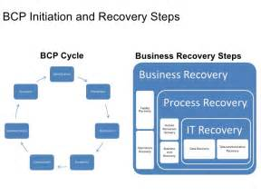 bcp test plan template business continuity plan