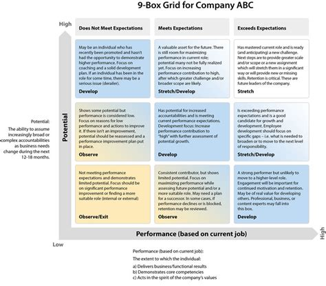 succession planning talent management template 9 box grid and other succession tips and resources