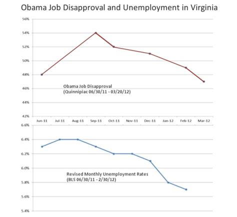 Unemployment Office Va by Update Obama Pulling Ahead In Virginia Statchat