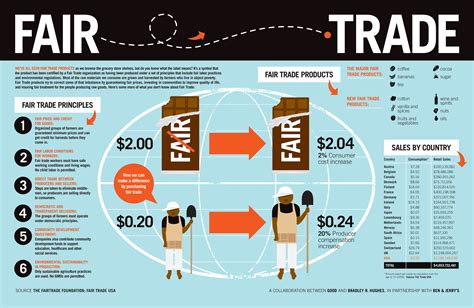 fair trade what quot fair trade quot means infographic environmental