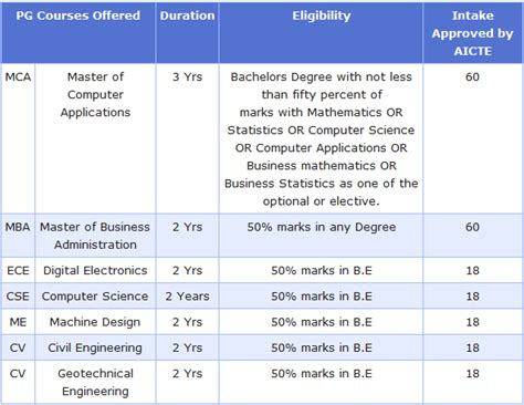Iisc Bangalore Mba Fees Structure by Bangalore Mba College B School Bangalore Mba Courses