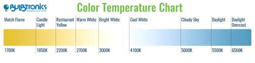 what is color temperature bulbtronics understanding color temperature in lighting