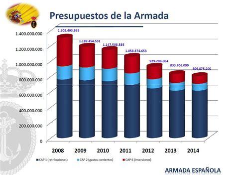 Aumento De 2016 Para Fuerzas Armada | aumento de sueldo para la fuerzas armadas 2016 aumento